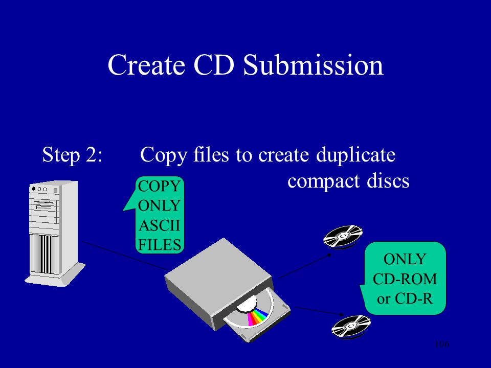 Create CD Submission Step 2: Copy files to create duplicate compact discs. COPY. ONLY. ASCII.