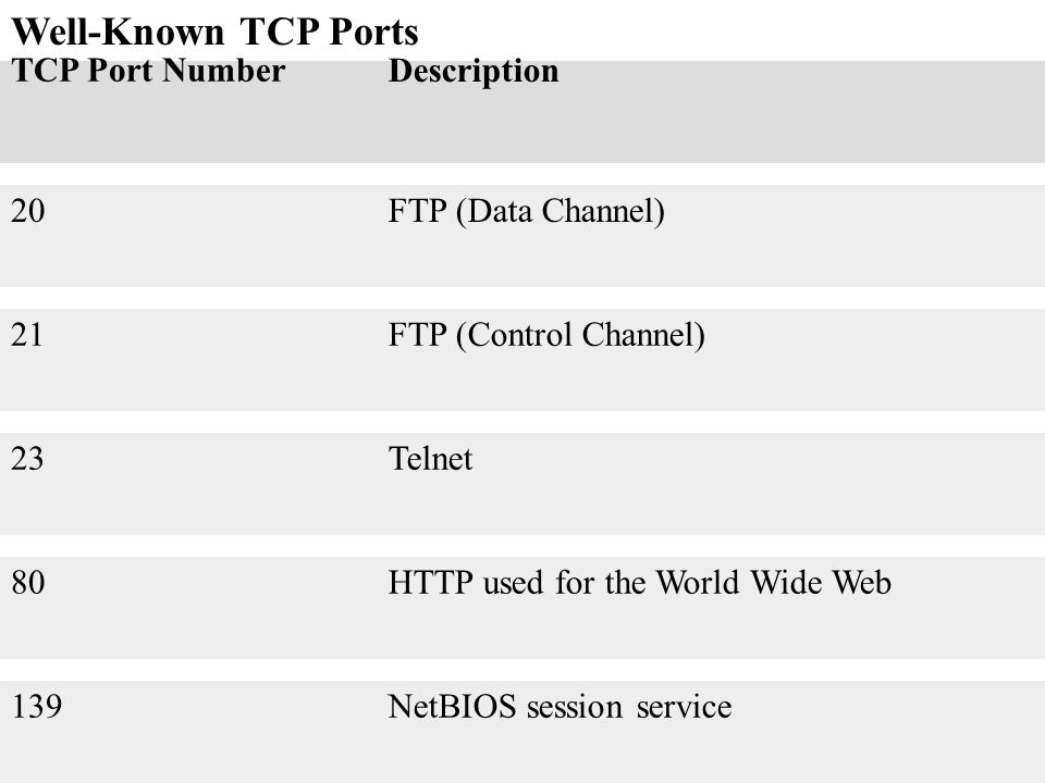 Well-Known TCP Ports TCP Port Number Description 20 FTP (Data Channel)