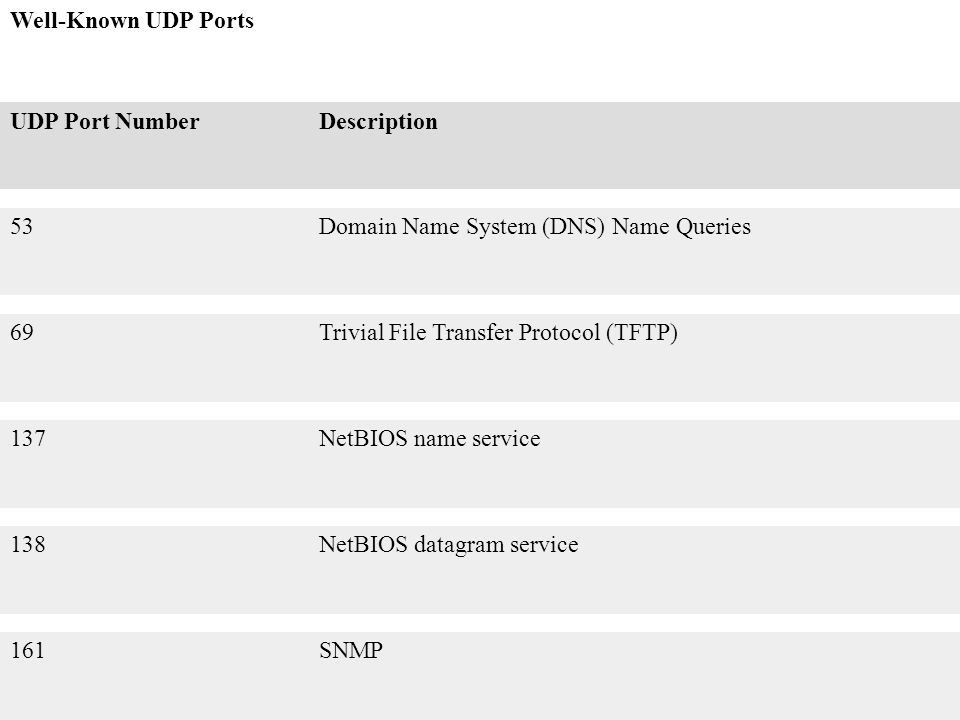 Well-Known UDP Ports UDP Port Number. Description. 53. Domain Name System (DNS) Name Queries. 69.