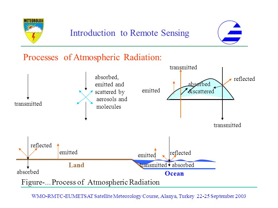 Processes of Atmospheric Radiation: