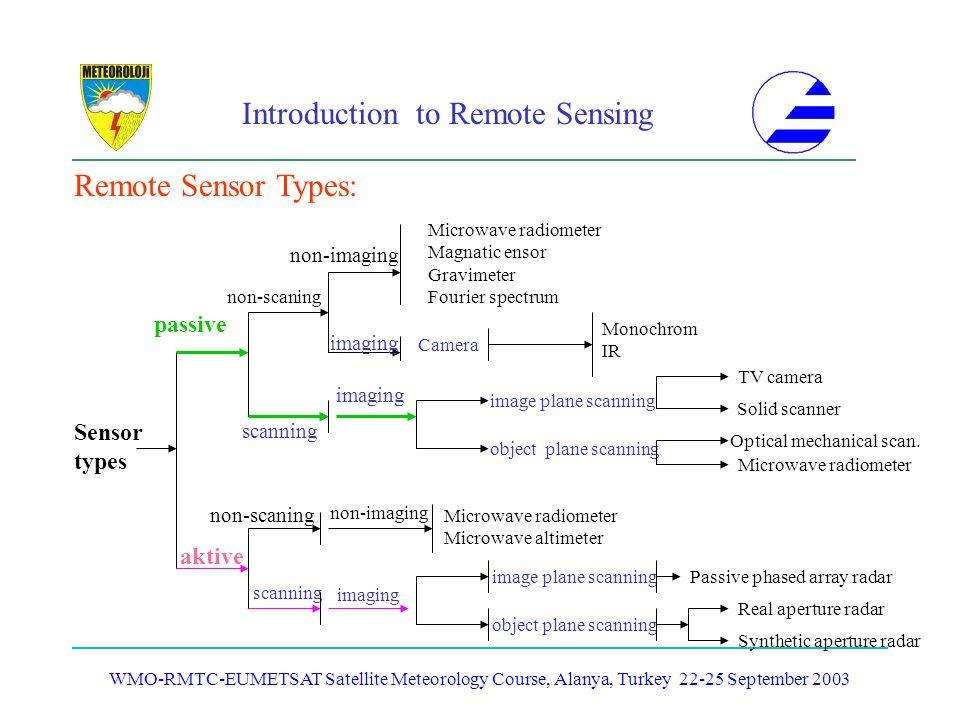 Remote Sensor Types: passive Sensor types aktive non-imaging imaging