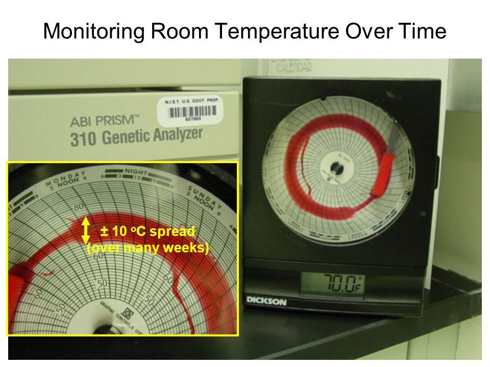 Monitoring Room Temperature Over Time