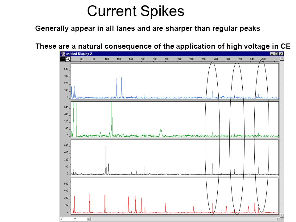 Current Spikes Generally appear in all lanes and are sharper than regular peaks.