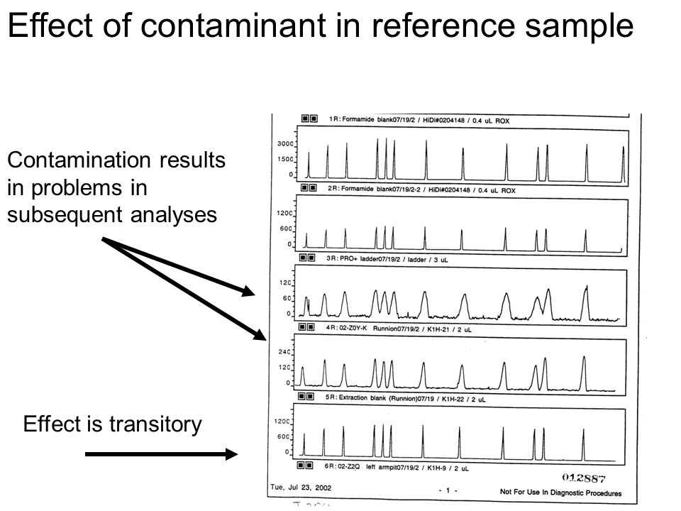 Effect of contaminant in reference sample