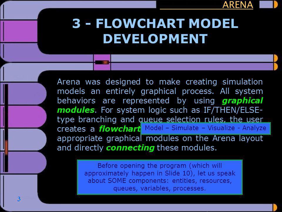 3 - FLOWCHART MODEL DEVELOPMENT