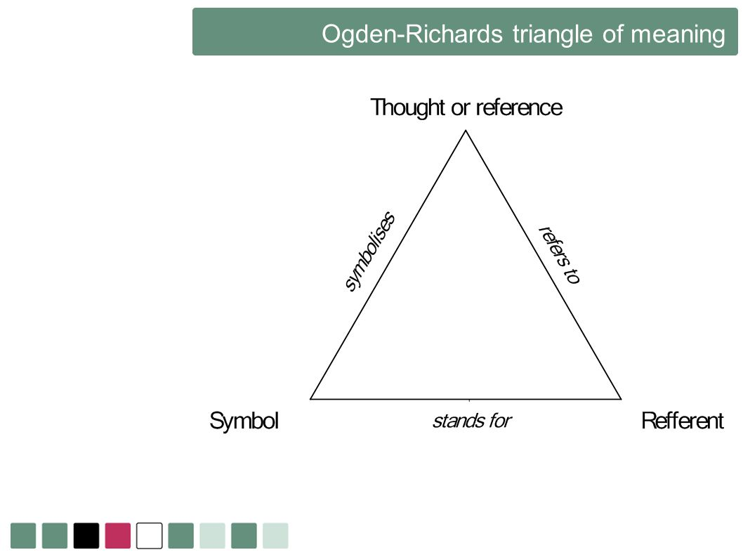 Ogden-Richards triangle of meaning