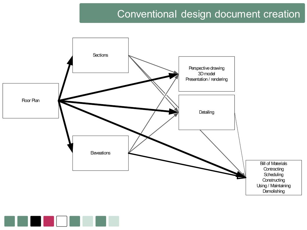 Conventional design document creation