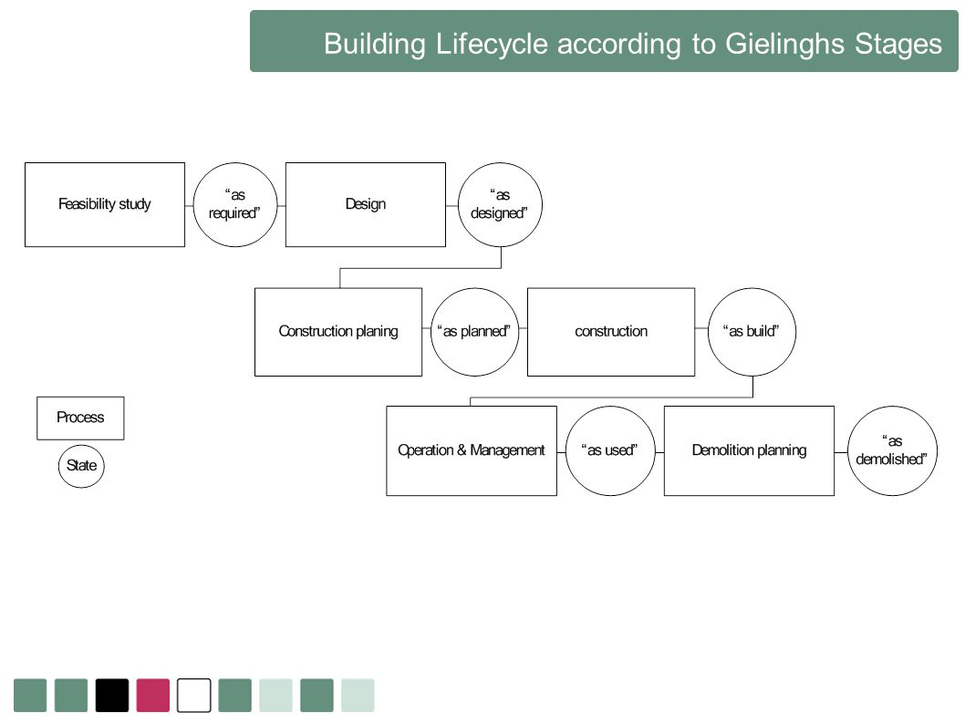 Building Lifecycle according to Gielinghs Stages