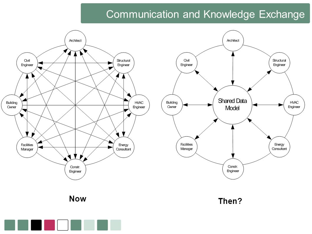 Communication and Knowledge Exchange