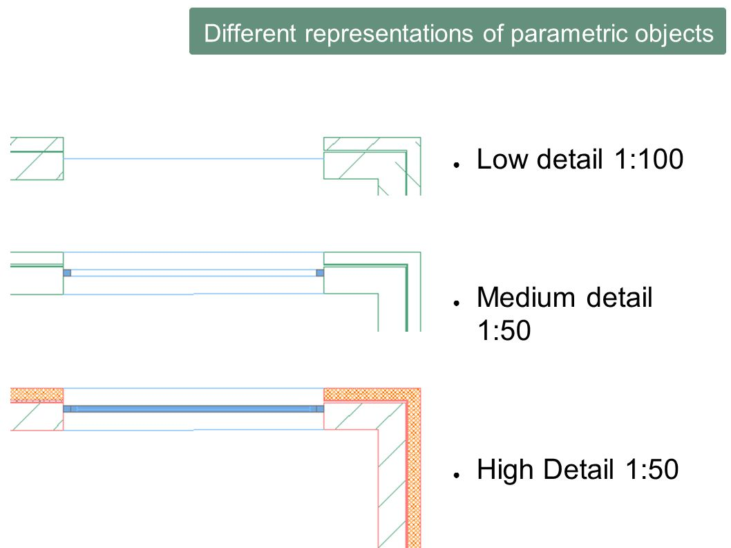 Different representations of parametric objects