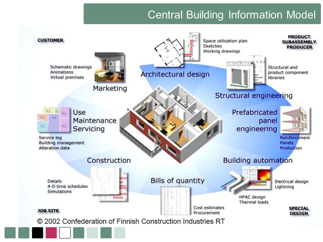 Central Building Information Model