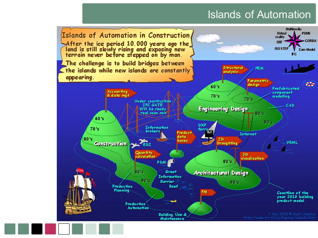 Islands of Automation