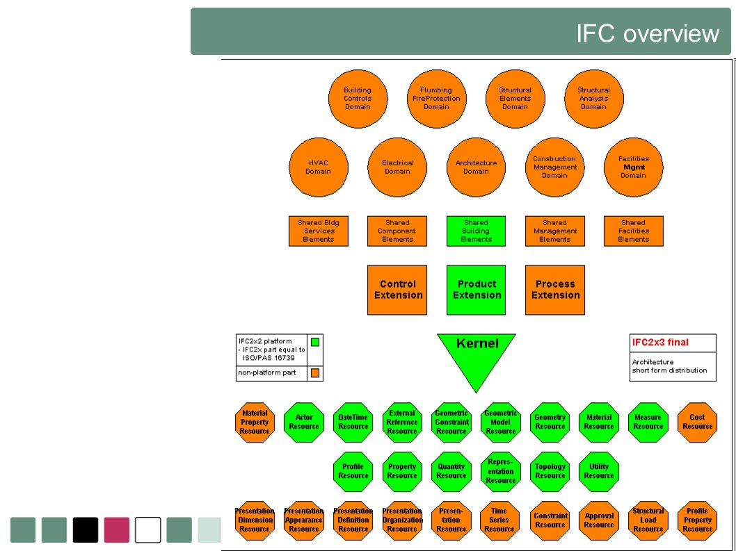 IFC overview