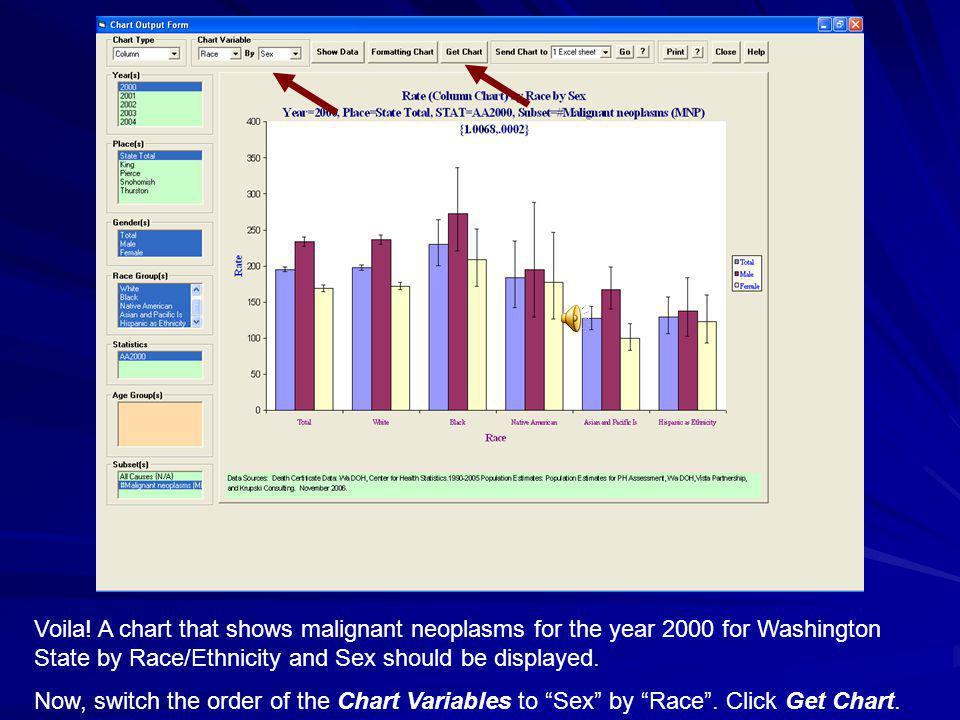 Voila! A chart that shows malignant neoplasms for the year 2000 for Washington State by Race/Ethnicity and Sex should be displayed.