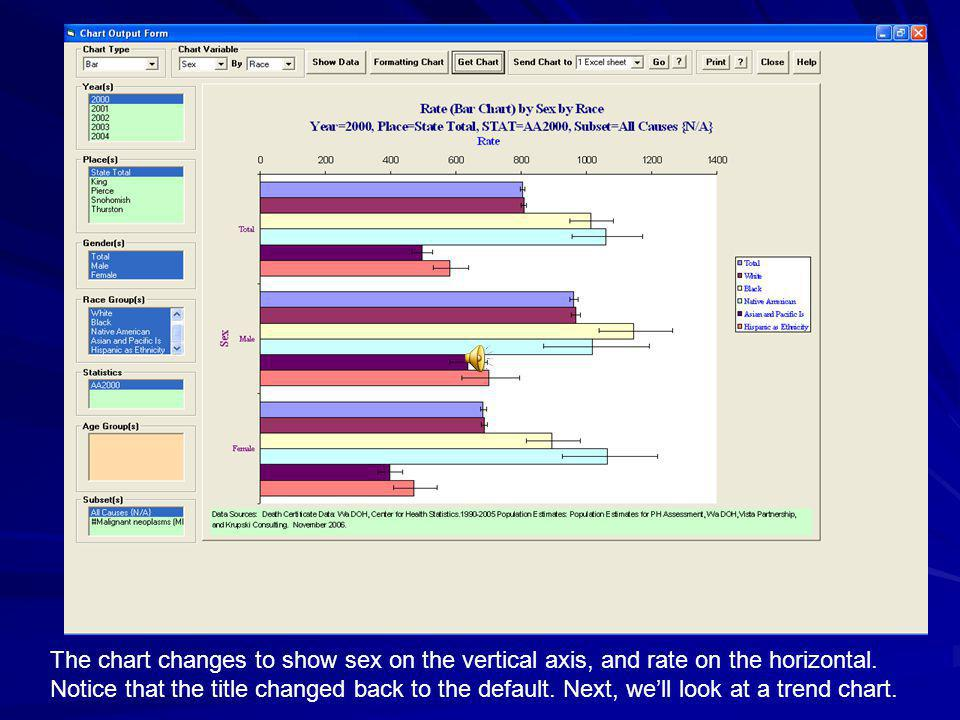The chart changes to show sex on the vertical axis, and rate on the horizontal.