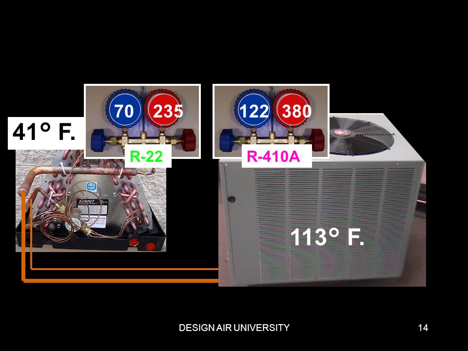 70 235 R-22 122 380 41° F. R-410A 113° F. DESIGN AIR UNIVERSITY