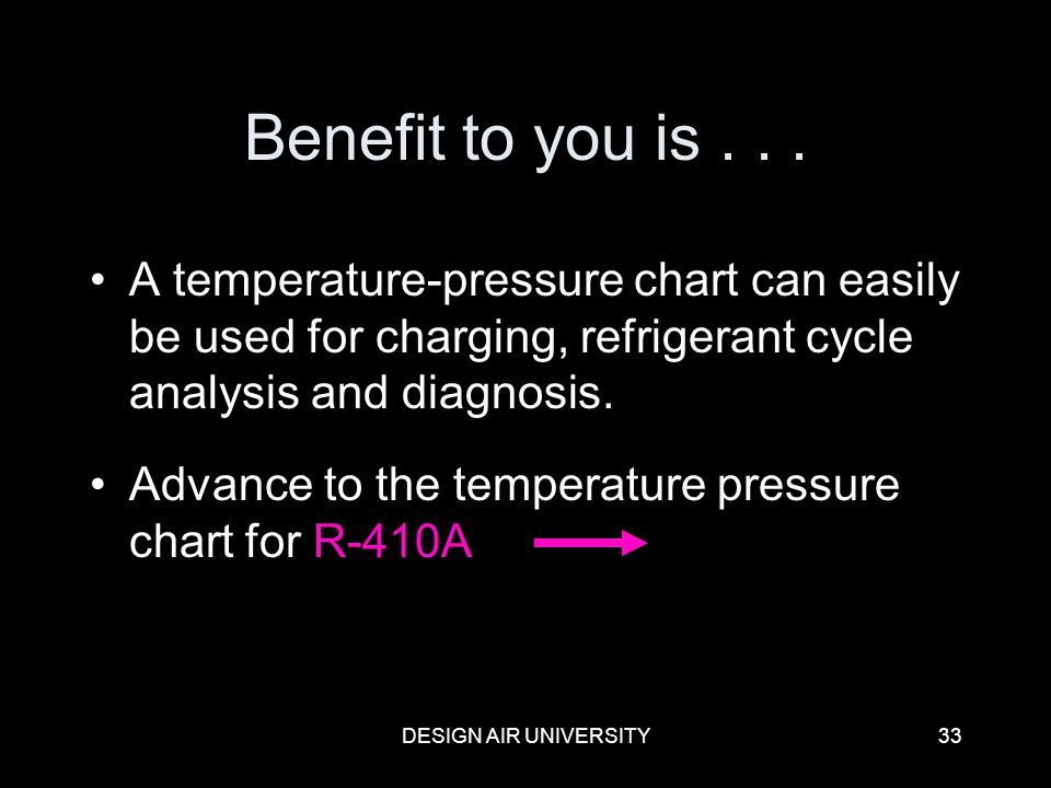 Benefit to you is . . . A temperature-pressure chart can easily be used for charging, refrigerant cycle analysis and diagnosis.