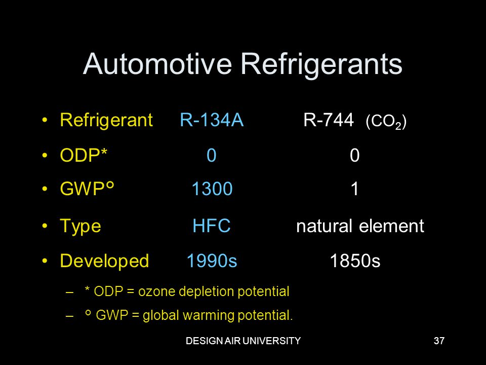 Automotive Refrigerants
