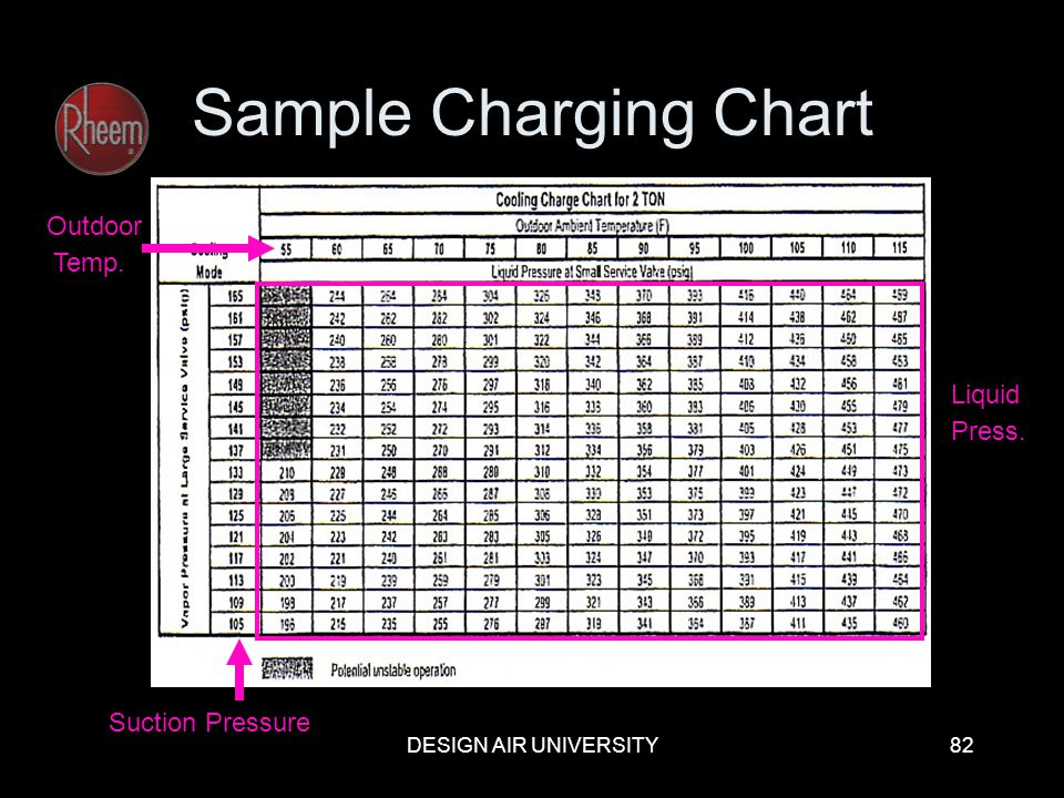 Sample Charging Chart Outdoor Temp. Liquid Press. Suction Pressure