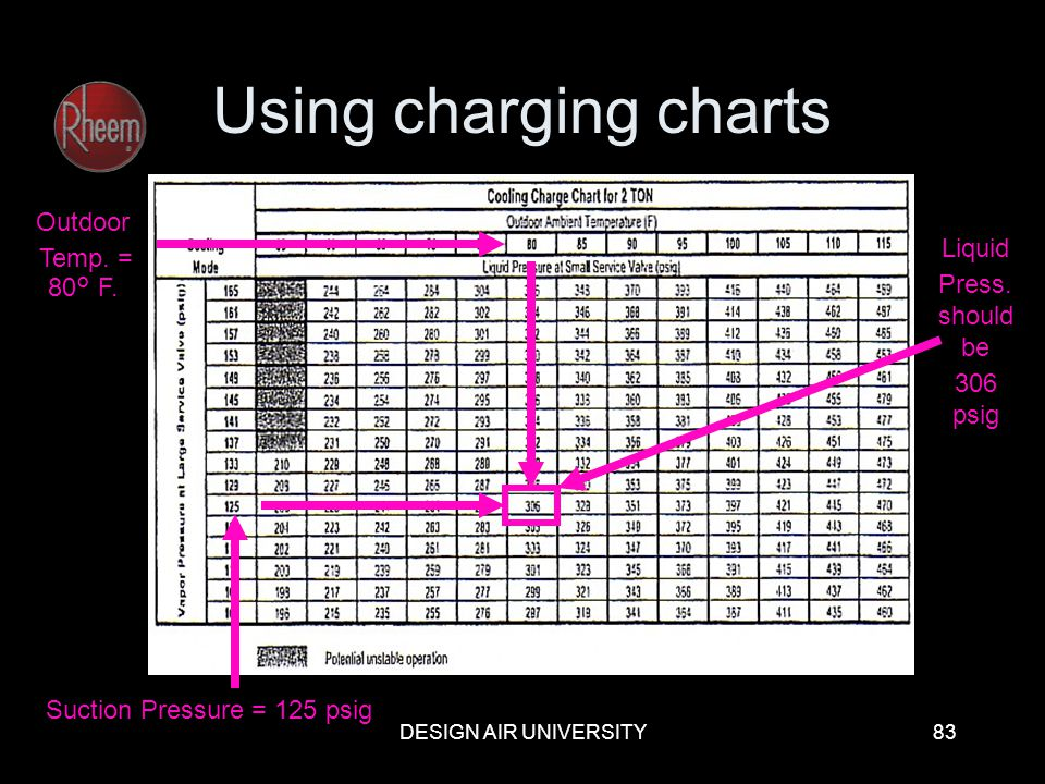 Using charging charts Outdoor Temp. = 80° F. Liquid Press. should be