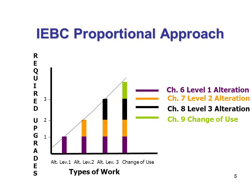 IEBC Proportional Approach