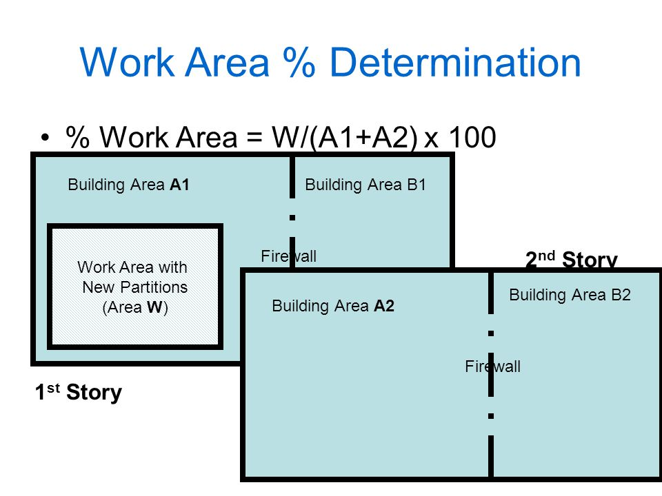 Work Area % Determination