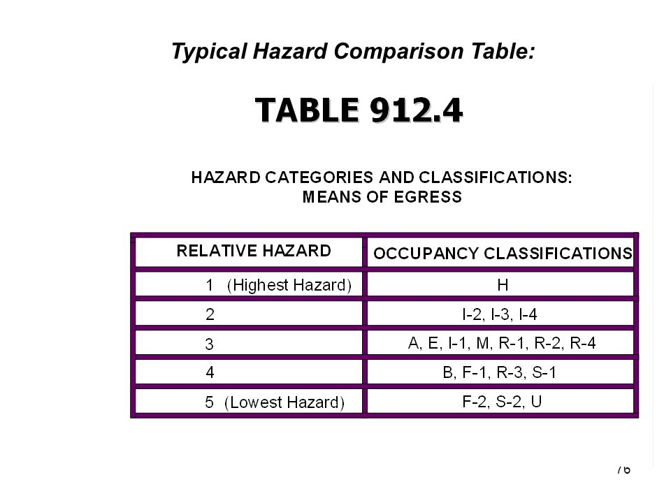 Typical Hazard Comparison Table: