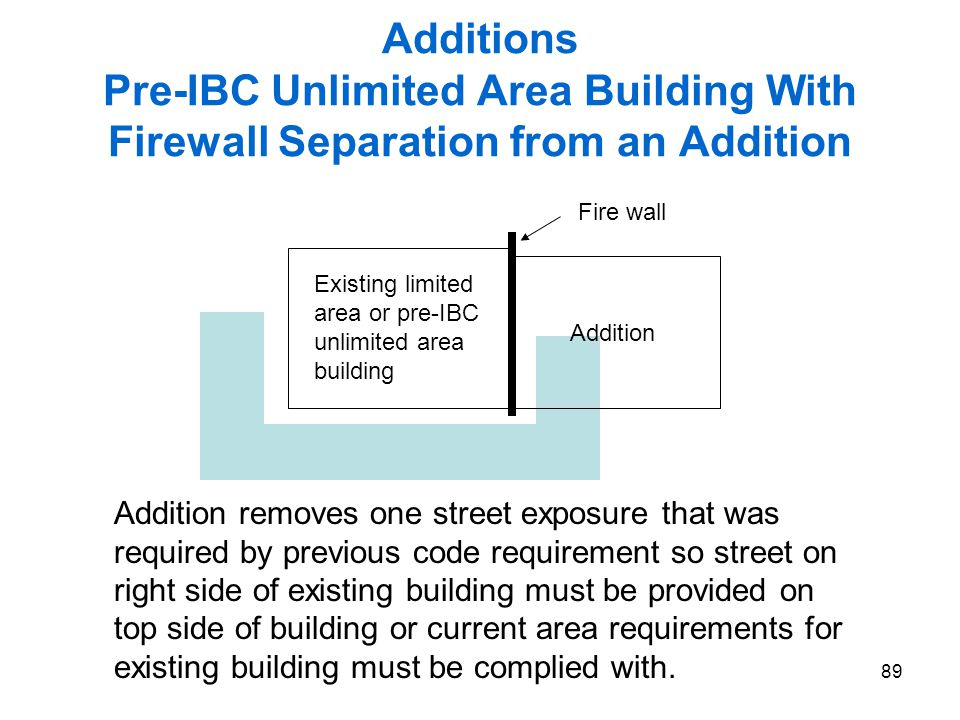 2006 IEBC Fundamentals 3/31/2017. Additions Pre-IBC Unlimited Area Building With Firewall Separation from an Addition.