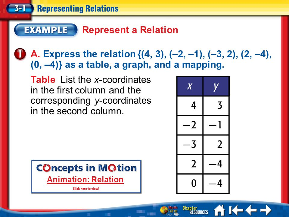 Represent a Relation A. Express the relation {(4, 3), (–2, –1), (–3, 2), (2, –4), (0, –4)} as a table, a graph, and a mapping.