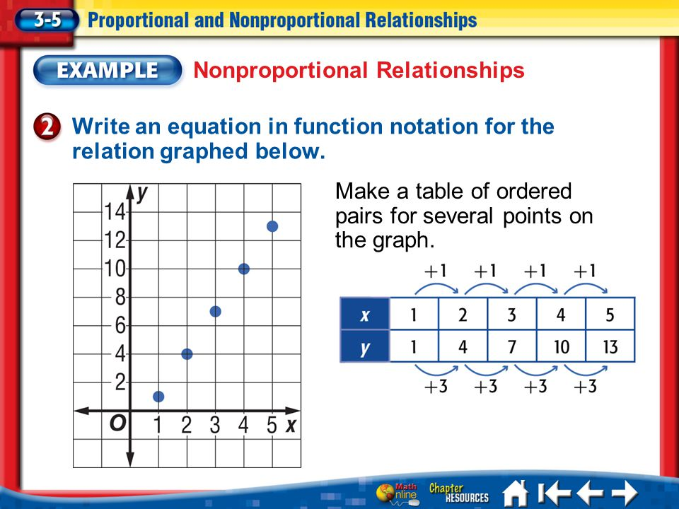 Nonproportional Relationships
