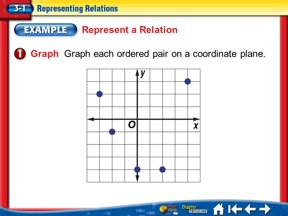 Graph Graph each ordered pair on a coordinate plane.