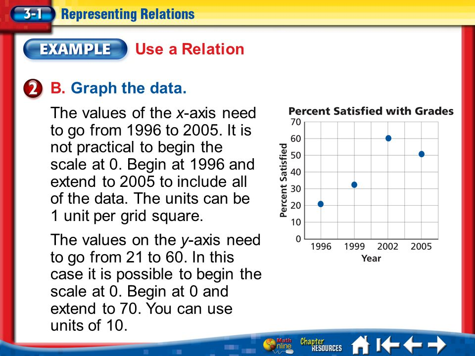 Use a Relation B. Graph the data.