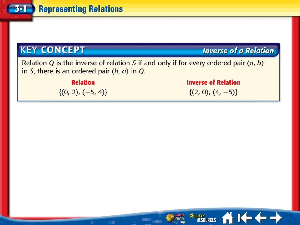 Lesson 3-1 Key Concept 1
