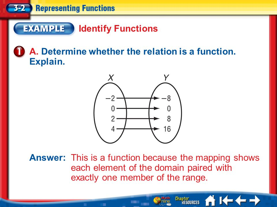 A. Determine whether the relation is a function. Explain.
