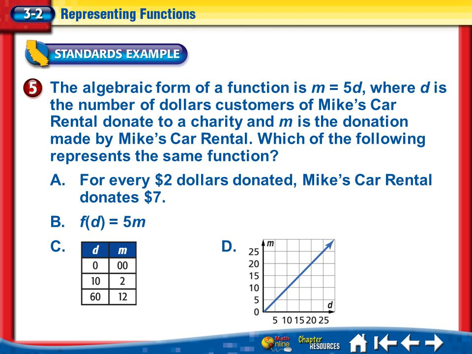 A. For every $2 dollars donated, Mike's Car Rental donates $7.