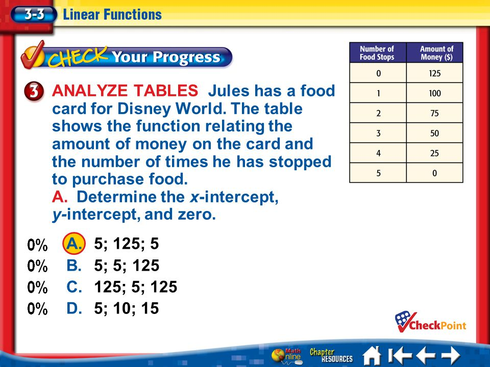 ANALYZE TABLES Jules has a food card for Disney World