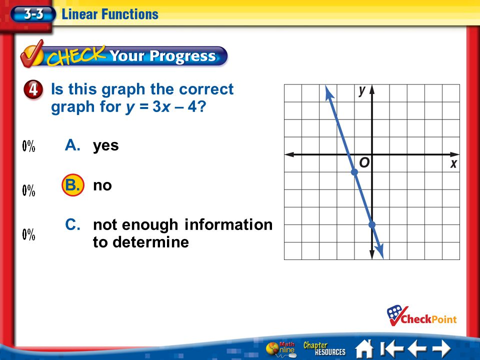 Is this graph the correct graph for y = 3x – 4