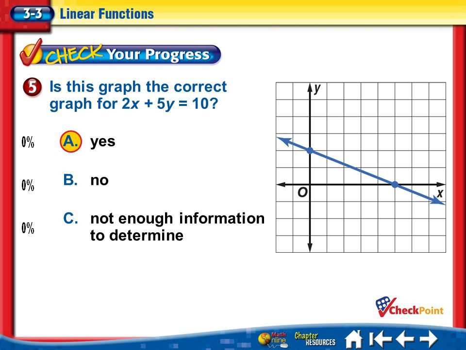 Is this graph the correct graph for 2x + 5y = 10