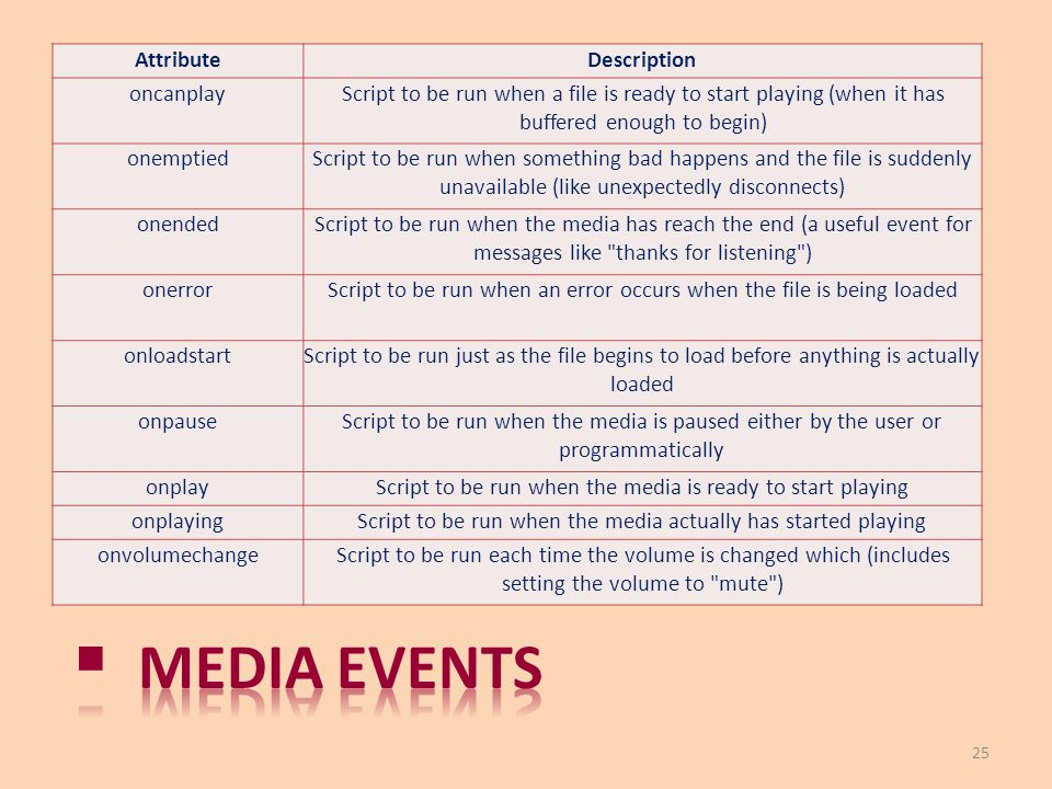 Media events Attribute Description oncanplay