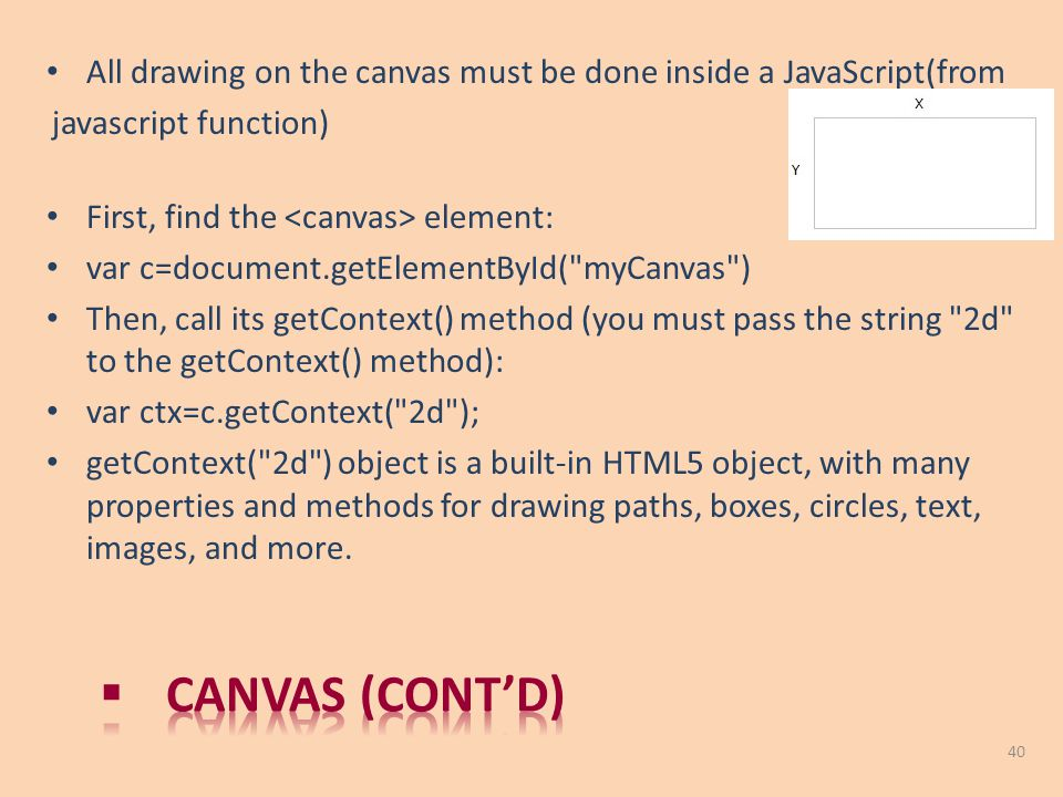 All drawing on the canvas must be done inside a JavaScript(from