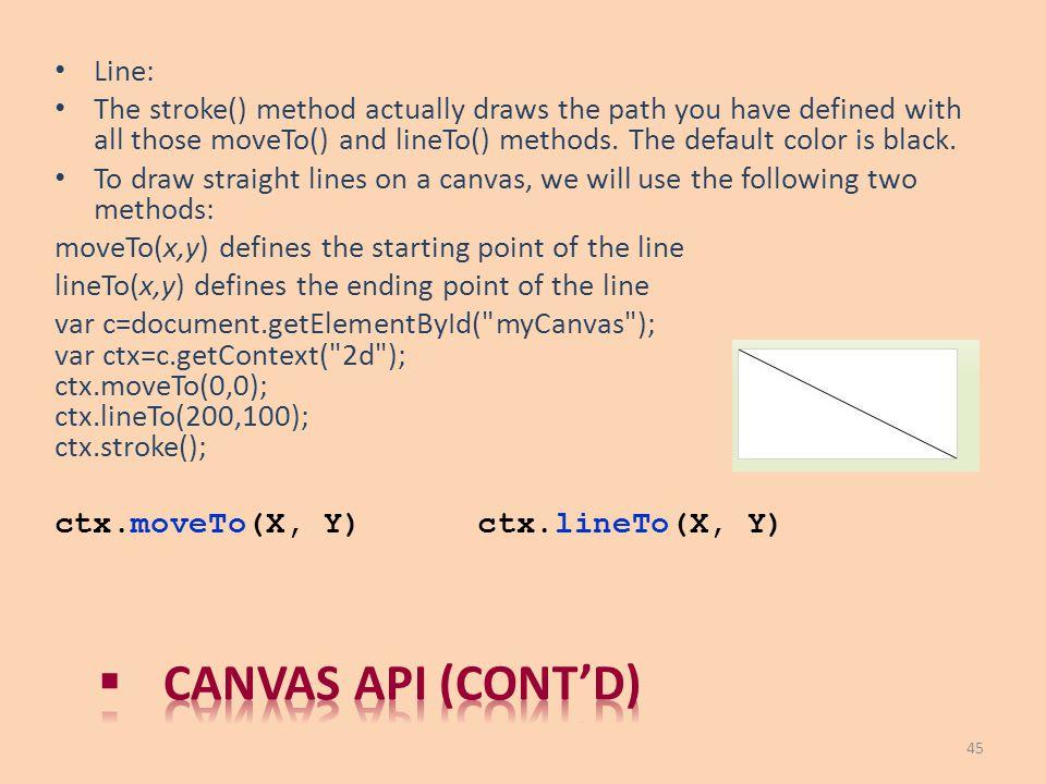 Canvas API (cont'd) Line: