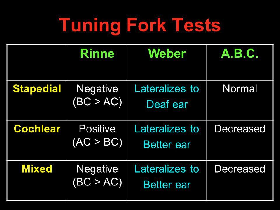 Tuning Fork Tests Rinne Weber A.B.C. Stapedial Negative (BC > AC)