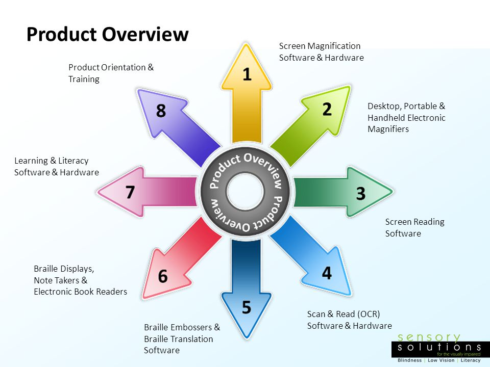 Product Overview Screen Magnification Software & Hardware