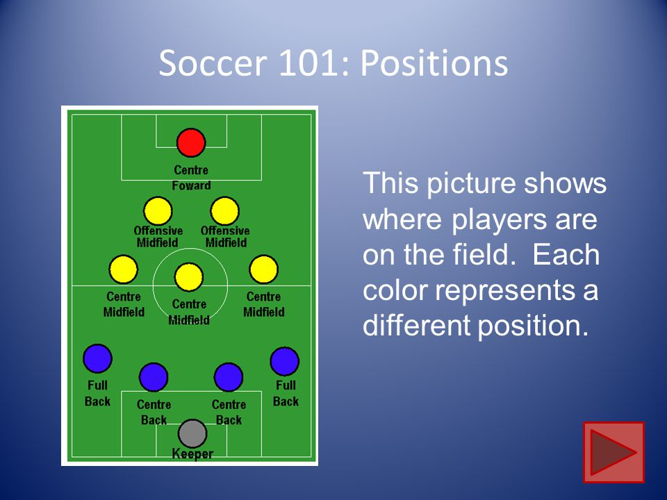 Soccer 101: Positions This picture shows where players are on the field.
