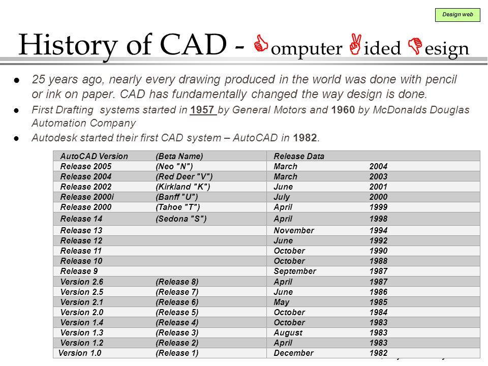 History of CAD - Computer Aided Design