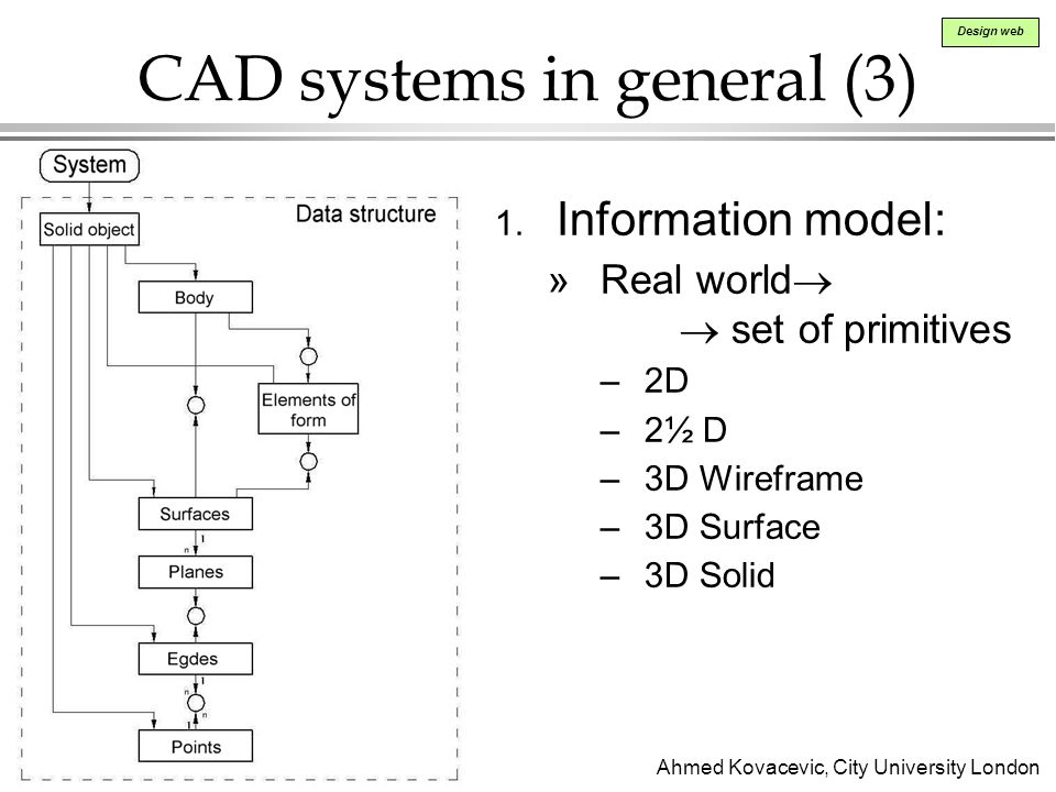 CAD systems in general (3)