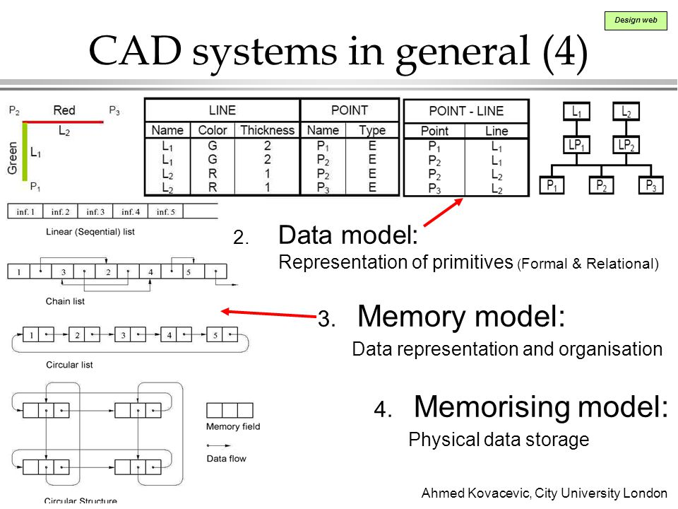 CAD systems in general (4)