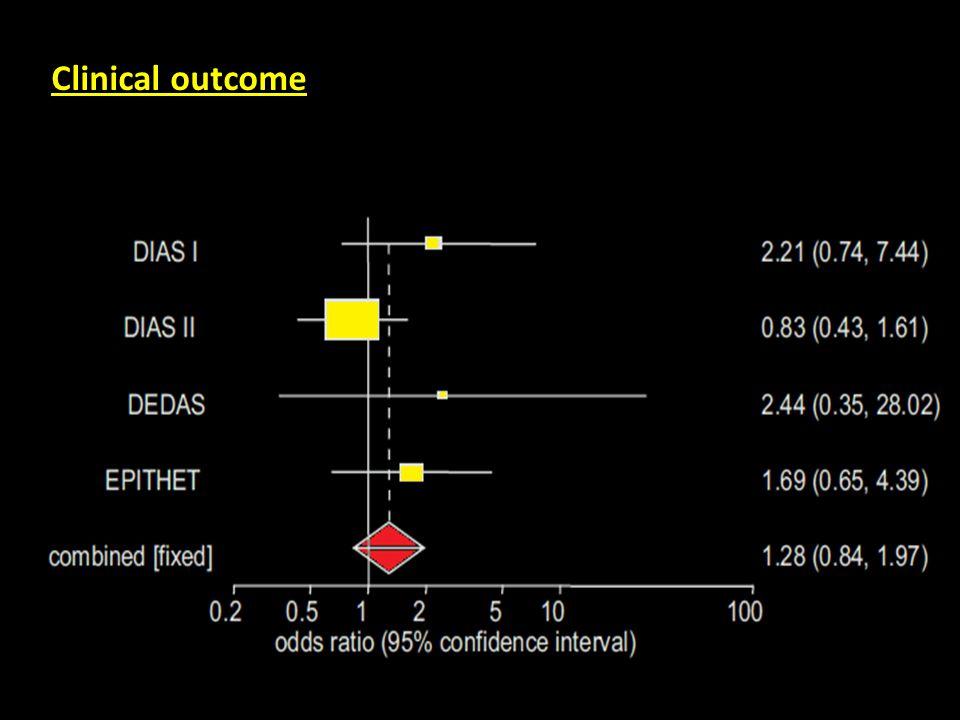 Clinical outcome Η κλινική έκβαση δεν ήταν καλύτερη στην ομάδα των ασθενών που θρομβολύθηκαν σε σχέση με το Placebo.