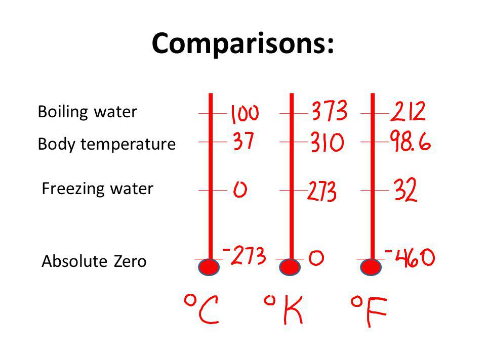 Comparisons: Boiling water Body temperature Freezing water