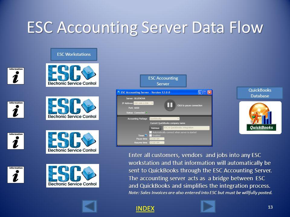 ESC Accounting Server Data Flow